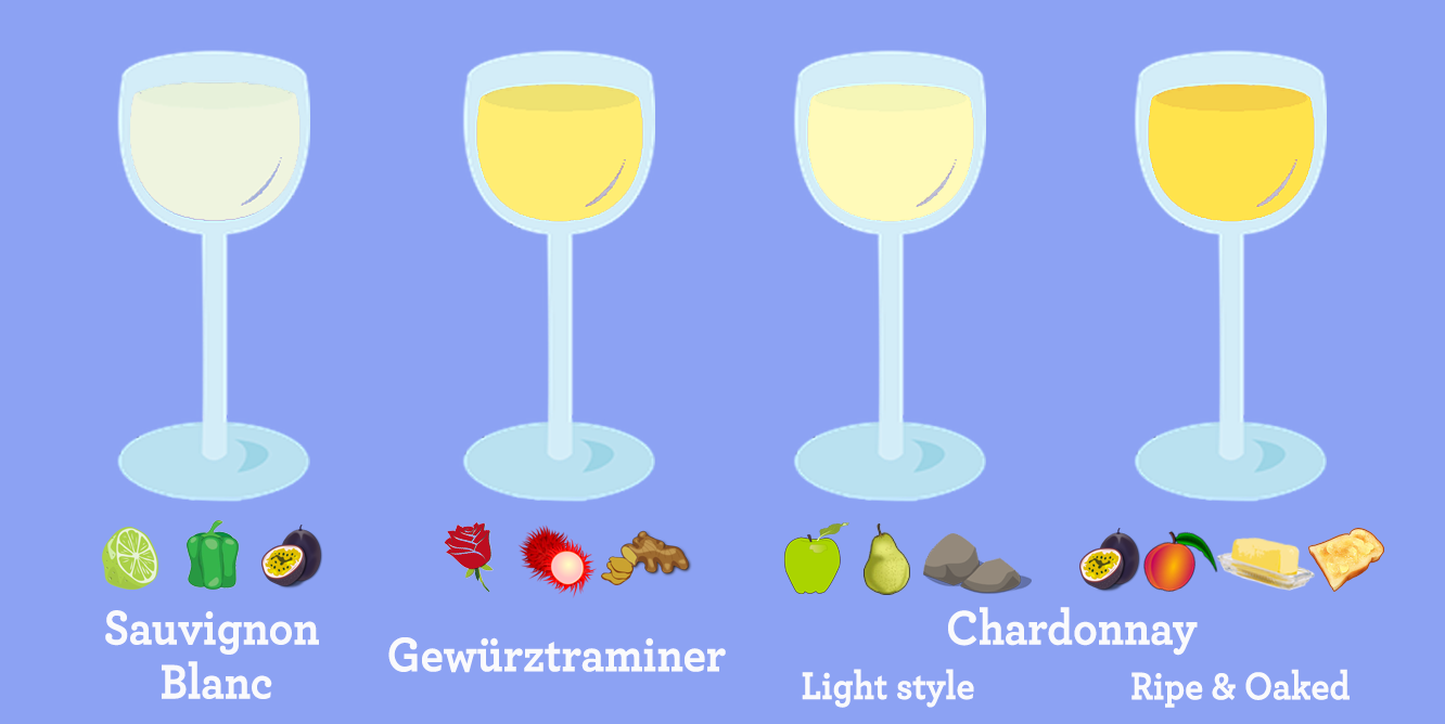 White Wines To Train Your Palate