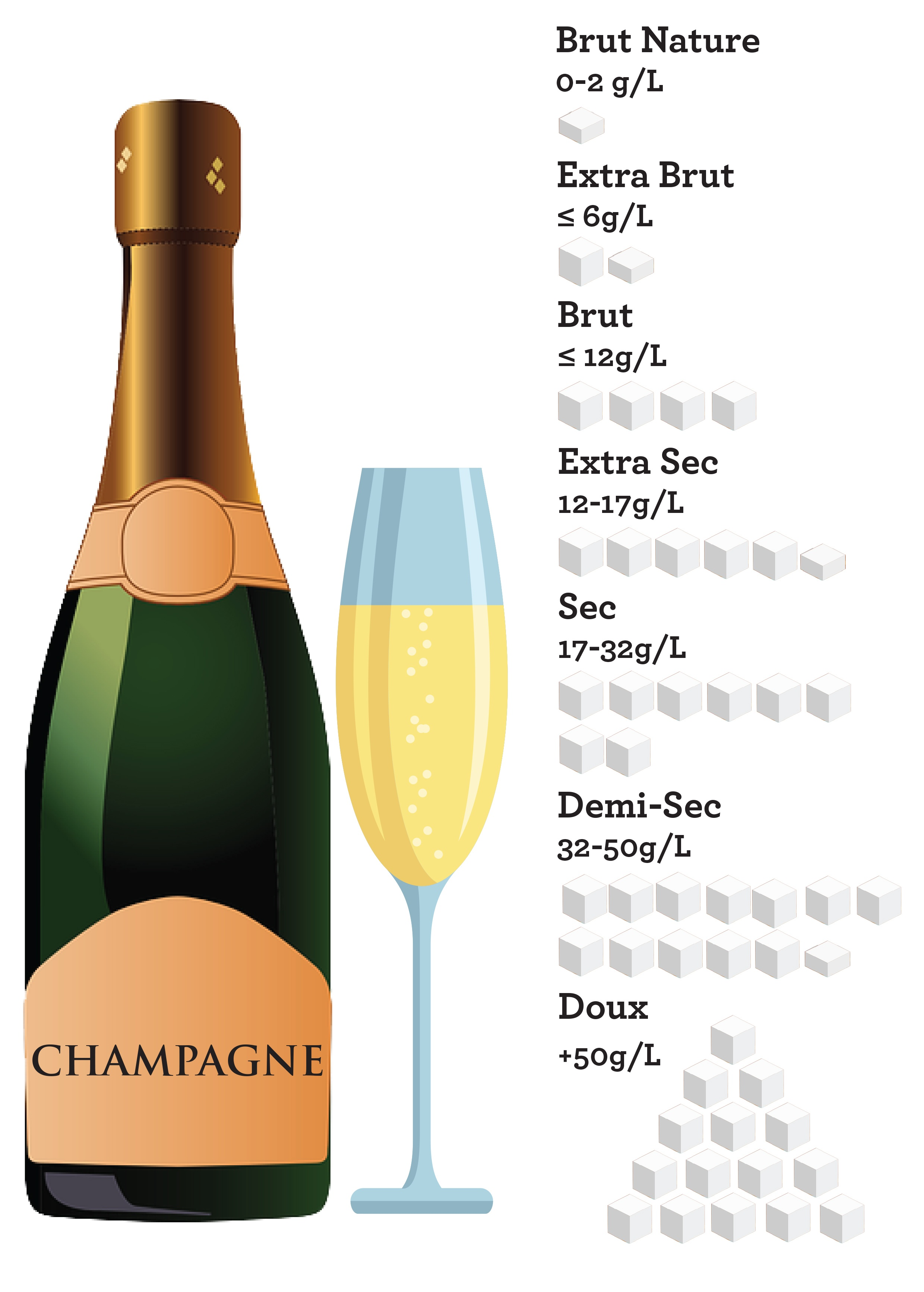 Labelling of Sweetness in Champagne Infographic