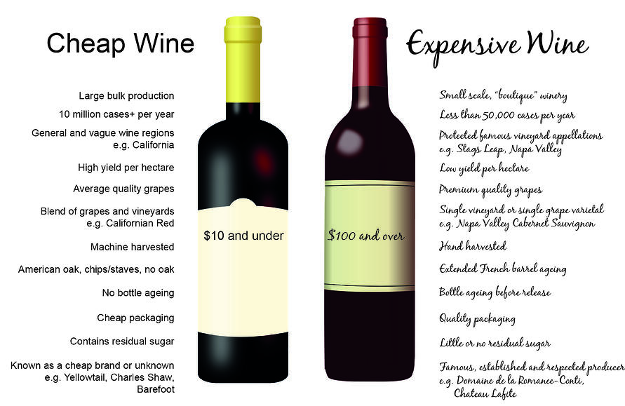 Image result for why is this wine expensive?